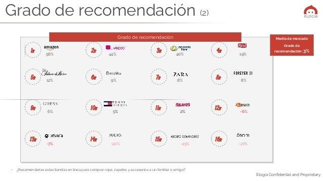Elogia Confidential and Proprietary Grado de recomendación Media de mercado Grado de recomendación: 3%1º 2º 5º 6º 7º 8º 9º ...