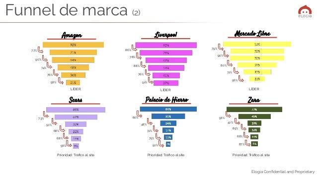 Elogia Confidential and Proprietary Mercado Libre ZaraSears Palacio de Hierro 79% 56% 72% 80% 90% 73% 58% 68% 68% 50% 60% 5...
