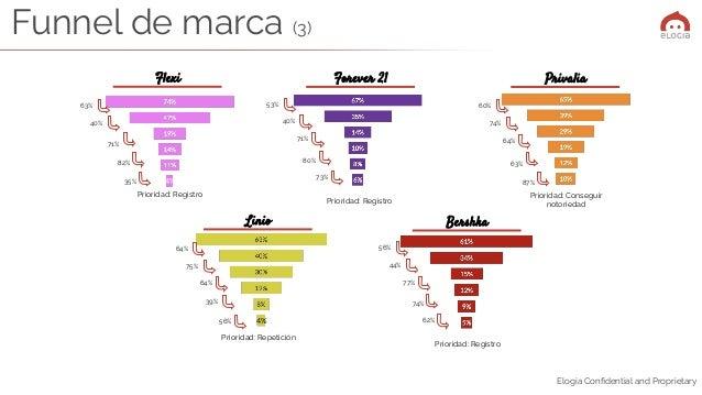 Elogia Confidential and Proprietary 4% Flexi Linio Bershka 63% 35% 82% 40% 64% 39% 64% 75% 56% 62% 74% 77% 44% Prioridad: R...