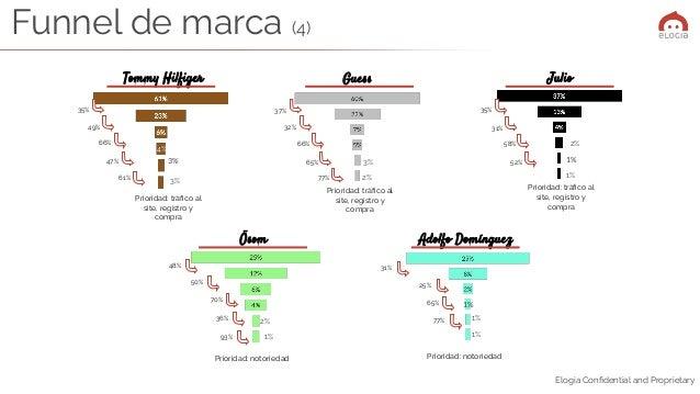 Elogia Confidential and Proprietary Guess Julio Prioridad: notoriedad Prioridad: notoriedad 37% 65% 66% 32% 35% 52% 58% 31%...