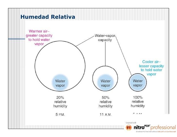 Mezcla aire vapor de agua - Humedad relativa espana ...