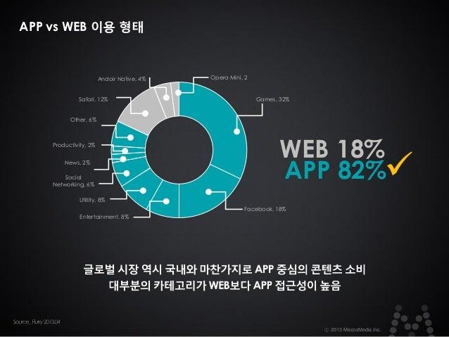 APP vs WEB 이용 형태  Andoir Native, 4% Safari, 12%  Opera Mini, 2  Games, 32%  Other, 6%  Productivity, 2% News, 2% Social Ne...