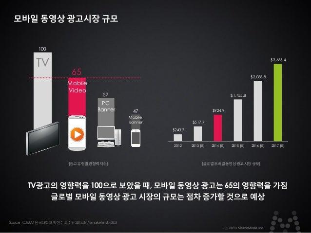 100  TV  $2,685.4  65 Mobile Video  $2,088.8  57  PC Banner  $1,455.8  47  $924.9  Mobile Banner  $517.7 $243.7  2012  [광고...