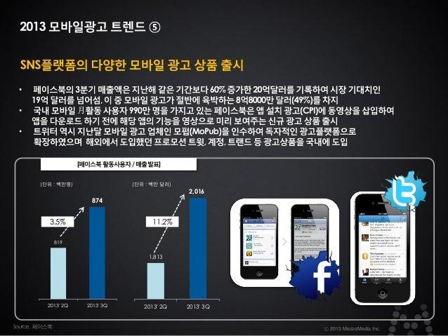 [페이스북 활동사용자 / 매출 발표] (단위 : 백만명)  (단위 : 백만 달러)  2,016 874  3.5%  11.2%  819  1,813  2013' 2Q  2013' 3Q  2013' 2Q  2013' 3Q ...