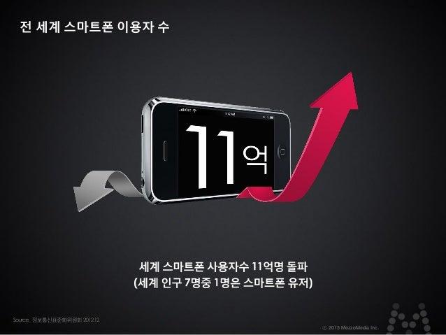 전 세계 스마트폰 이용자 수  ⓒ 2013 MezzoMedia Inc.