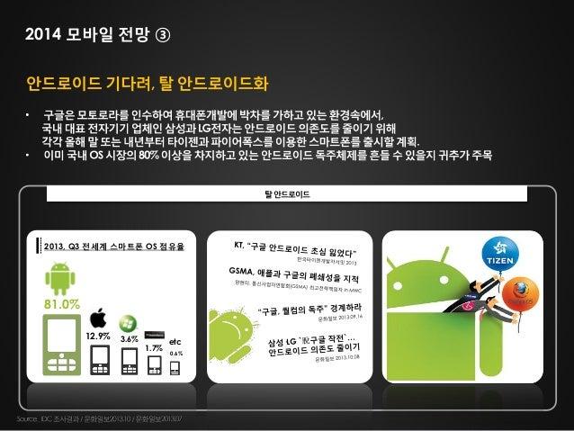 2014 모바일 전망 ③  탈 안드로이드  2013, Q3 전세계 스마트폰 OS 점유율  81.0% 12.9%  3.6%  1.7%  etc 0.6%