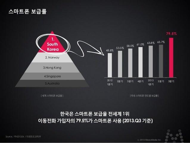 스마트폰 보급률  79.5%  1. South Korea  48.8%  53.5%  58.0%  65.7% 61.0% 63.8%  2. Norway 3.Hong Kong  4.Singapore 5.Australia  [...