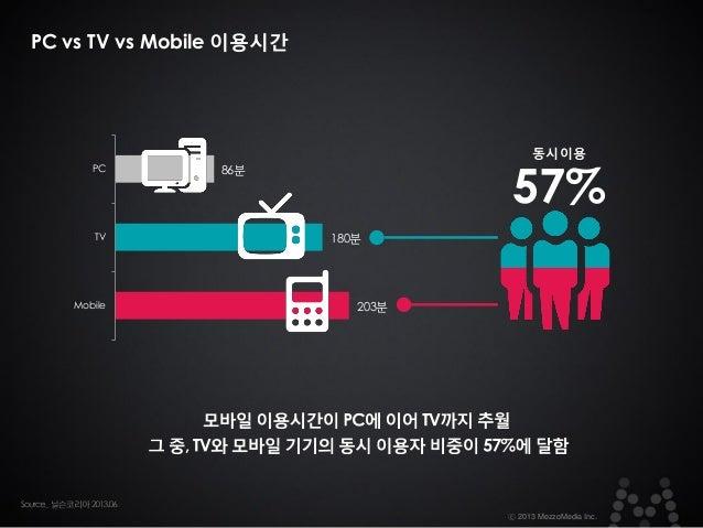 PC vs TV vs Mobile 이용시간  동시이용  PC  TV  Mobile  57%  86분  180분  203분  ⓒ 2013 MezzoMedia Inc.