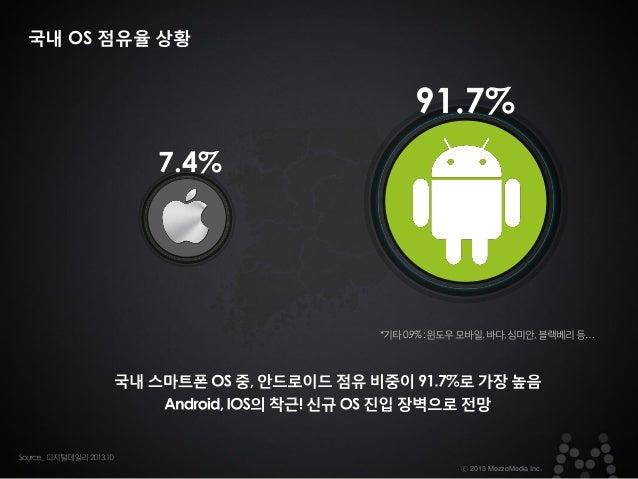 국내 OS 점유율 상황  91.7% 7.4%  *기타 0.9% : 윈도우 모바일, 바다, 심미안, 블랙베리 등…  ⓒ 2013 MezzoMedia Inc.
