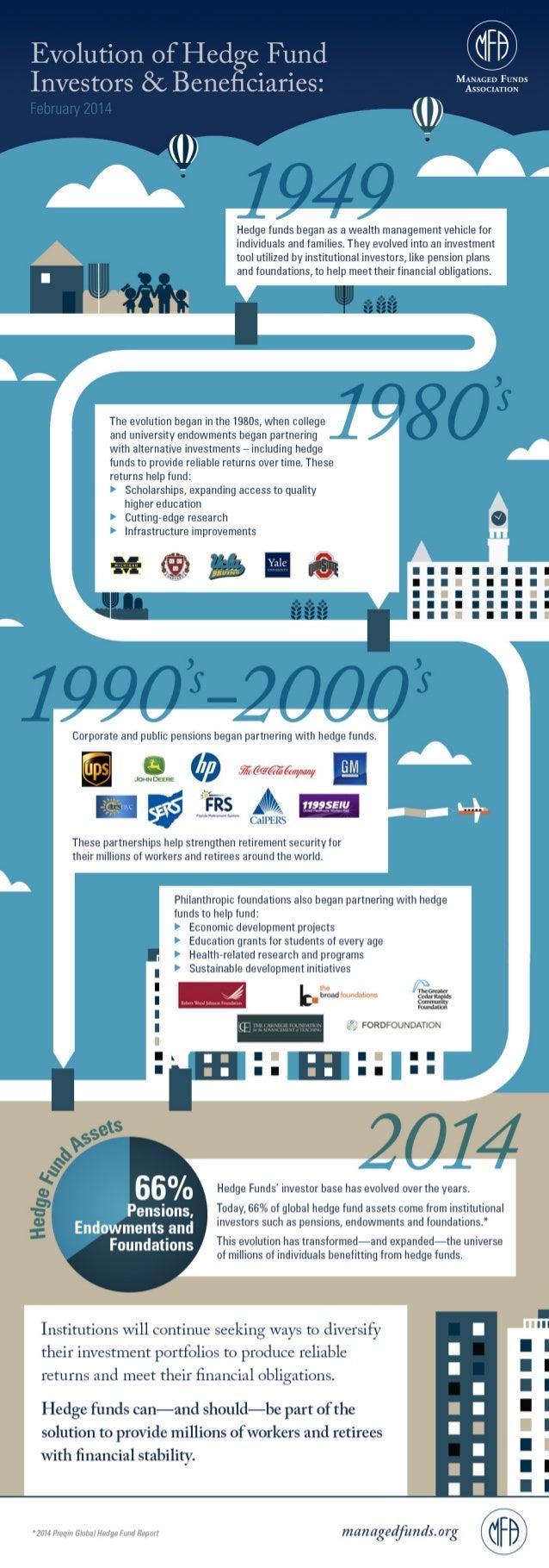 Evolution of Hedge Fund Investors & Beneficiaries Infographic
