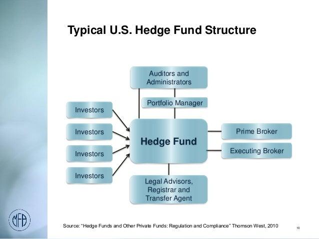 MFA Hedge Funds 101