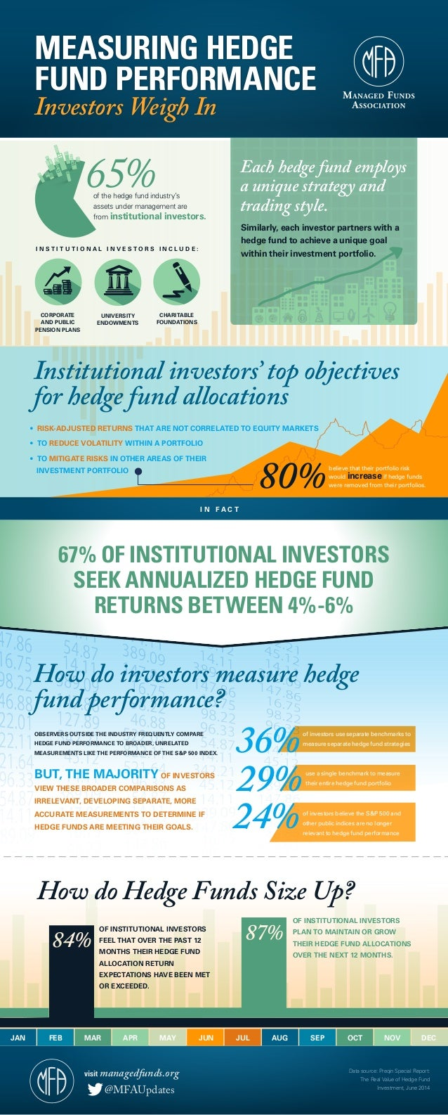 JAN FEB MAR APR MAY JUN JUL AUG SEP OCT NOV DEC Institutional investors' top objectives for hedge fund allocations How do ...