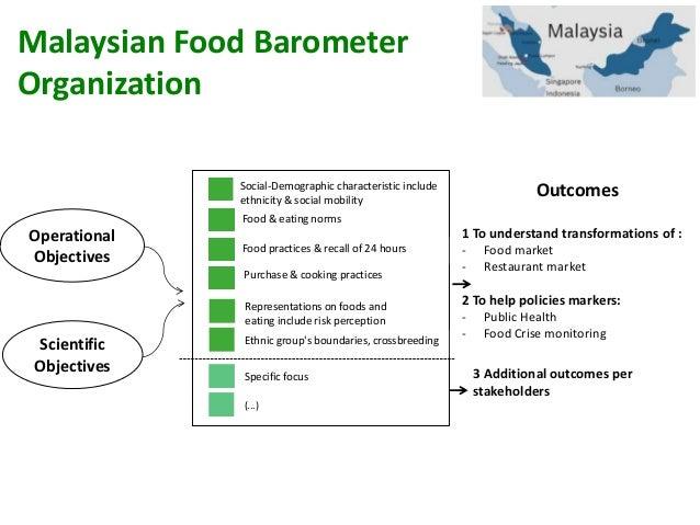 Malaysian study food