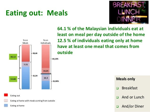 malaysian study food This study evaluates the extent to which social interaction among the malay,  chinese and indian through food event is giving impact to the preparation and.