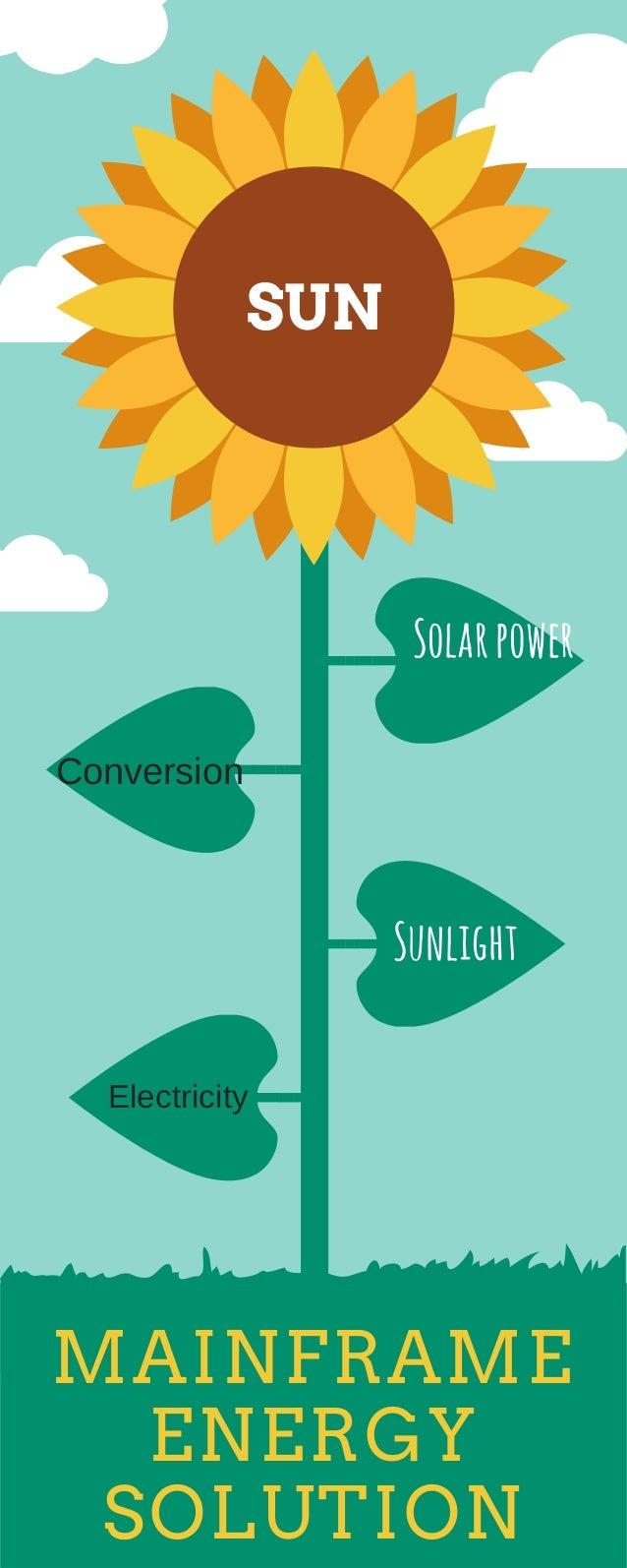 MAINFRAME ENERGY SOLUTION Sunlight SUN Solarpower Conversion Electricity