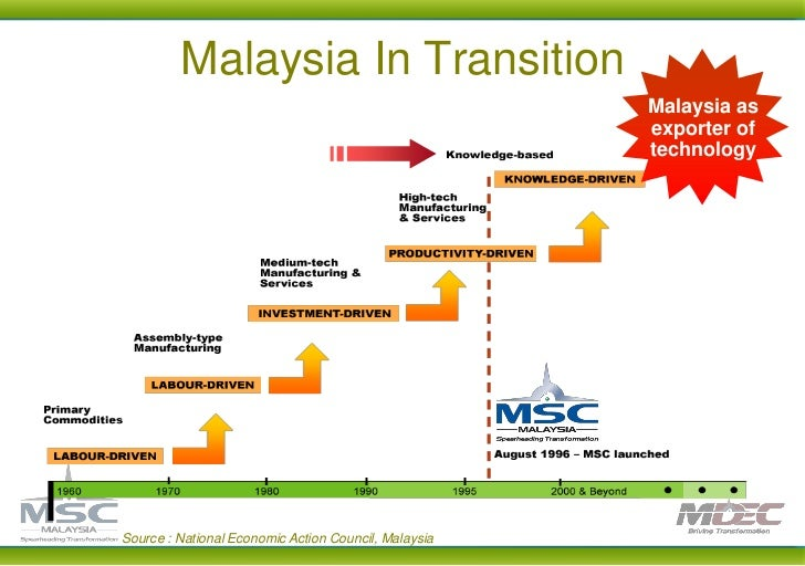 education industry in malaysia Packaging industry in malaysia aug 2018 packaging benefited from malaysia's growing economy in 2017, with private consumption up off the back of a healthy labour market and improved consumer confidence.