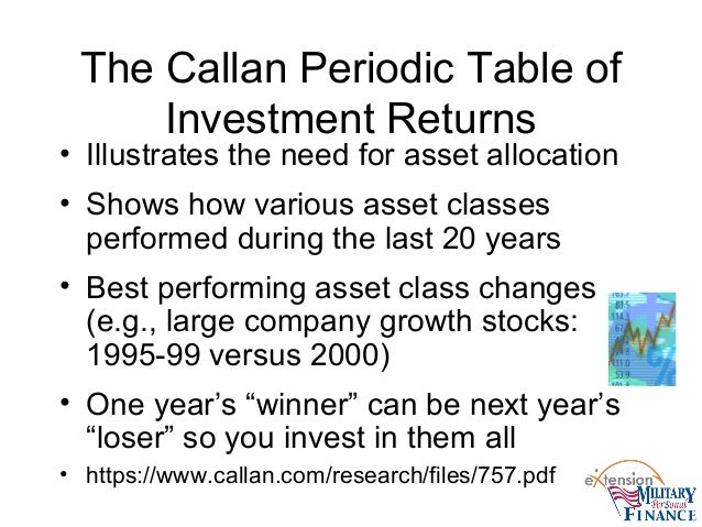 Developing an asset allocation strategy and the military family 12 the callan periodic table of investment returns urtaz Gallery