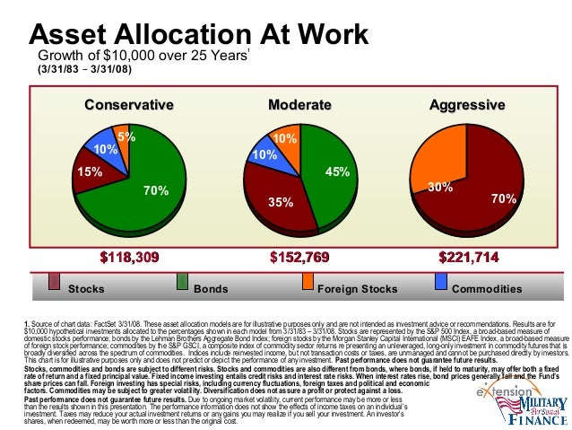 Developing An Asset Allocation Strategy And The Military Family