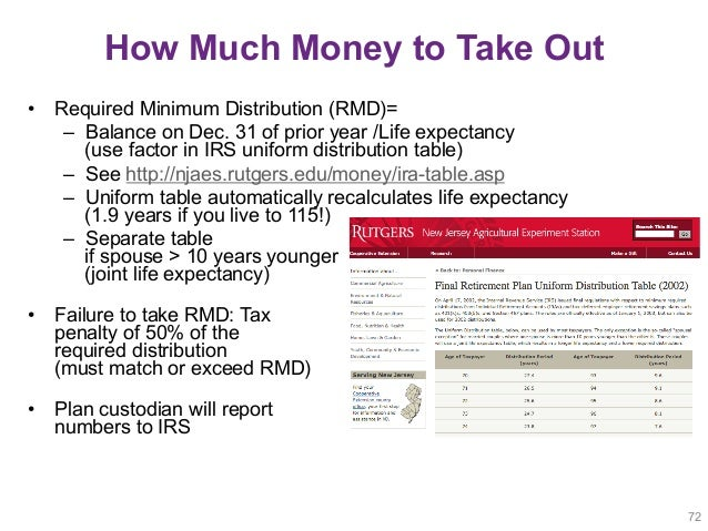Retirement Ready Effective Strategies for Military Families Part 1 – Ira Required Minimum Distribution Worksheet