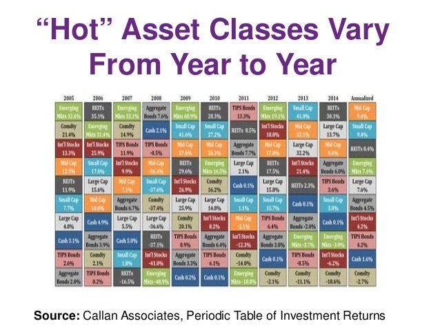 Wealth building with saving investing and windfalls 06 16 34 hot asset classes vary from year to year source callan associates periodic table of investment returns urtaz Image collections