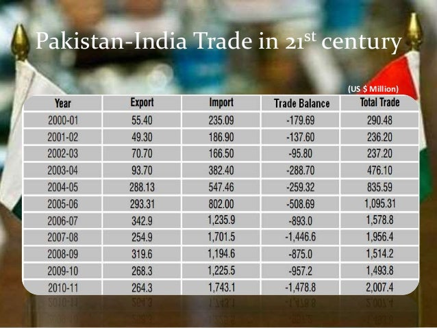 pakistan and india trade Us-india bilateral trade and investment in 2016, india gdp was an estimated $23 trillion (current market exchange rates) real gdp was up by an estimated 76% and the population was 13.