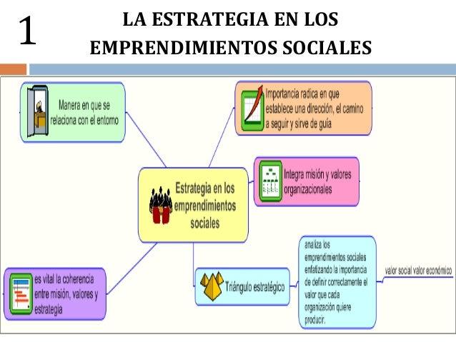 UTE Estrategia y cultura organizacional en los emprendimientos sociales Slide 3