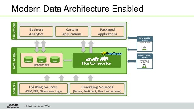 Microsoft and hortonworks delivers the modern data for Architecture big data