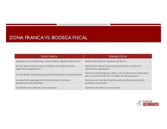 ZONA FRANCA VS. BODEGA FISCAL  Zona Franca Bodega Fiscal  Legalmente consideras fuera del territorio aduanero de EE.UU. De...