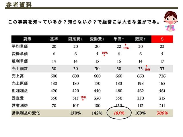 企業における組織課題の現状 1 日本の中小企業のおける組織課題の 80 %は「次世代リーダーの育成」 ※ リクルートワークス研究所「 works 人材マネジメント調査 2013 」より