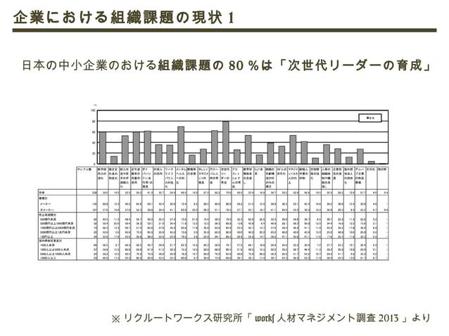 ※ リクルートワークス研究所「 works 人材マネジメント調査 2013 」より 日本の中小企業において次世代リーダー育成のため取り入れている仕組みは 「 MBA やエグゼクティブ研修」が 55.6 %と半数以上を占めている。 企業における組...