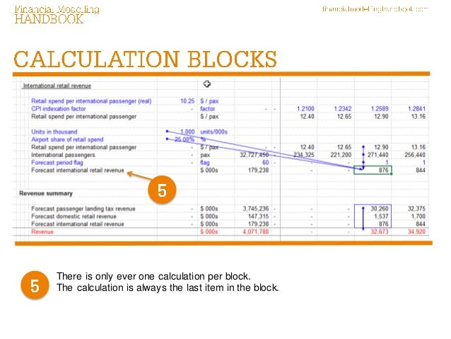 Using calculation blocks in financial modelling