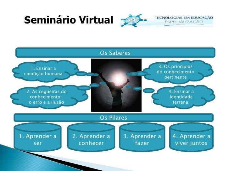 Seminário Virtual 1. Aprender a ser 2. Aprender a conhecer 3. Aprender a fazer 4. Aprender a viver juntos Os Pilares Os Sa...