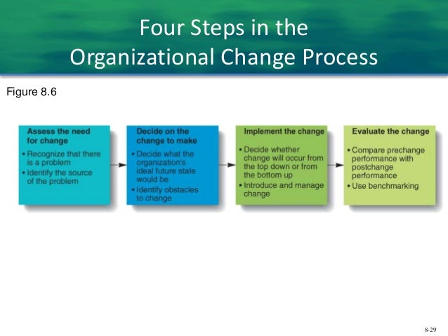 determine effectiveness of implemented organizational change This paper discusses critical issues in effective change management develop the means to implement the necessary organizational changes organizational change in patient safety initiatives.