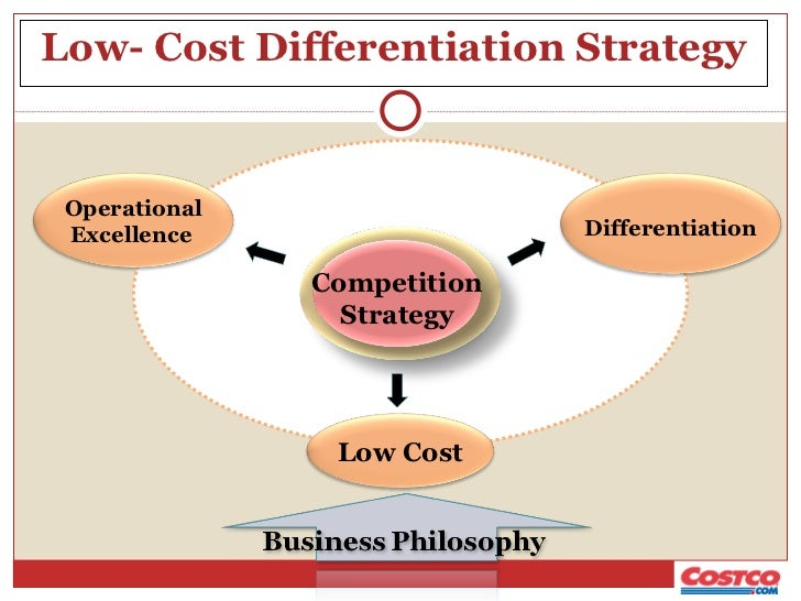 costco competitive analysis Competition among the north american warehouse clubs: costco wholesalers versus sam's club versus bj's wholesalers - yasir farabi - master's thesis - business.