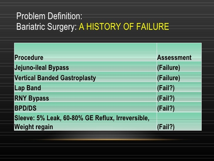 Problem Definition: Bariatric Surgery:  A HISTORY OF FAILURE Procedure Assessment Jejuno-ileal Bypass  (Failure) Vertical ...