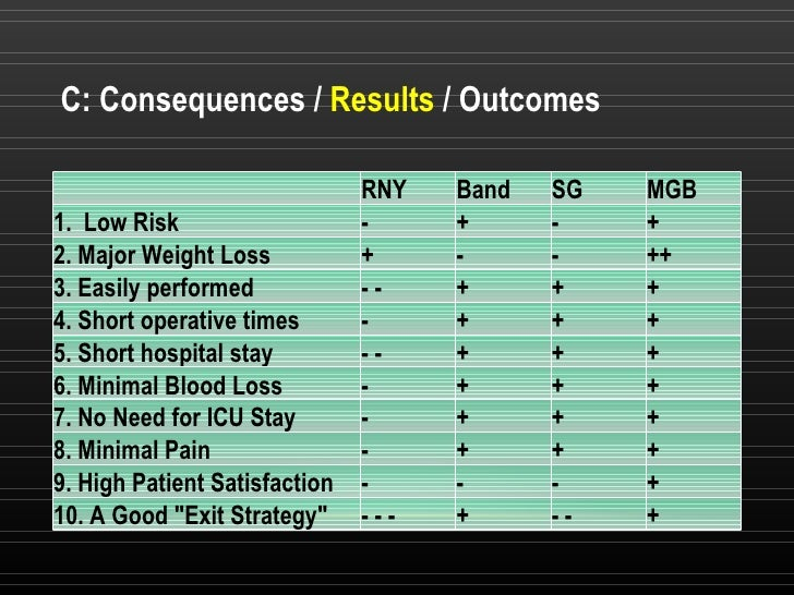 C: Consequences /  Results  / Outcomes RNY Band SG MGB 1.Low Risk - + - + 2. Major Weight Loss + - - ++ 3. Easily perform...