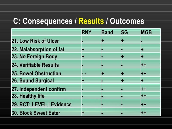 C: Consequences /  Results  / Outcomes RNY Band SG  MGB 21. Low Risk of Ulcer - + + - 22. Malabsorption of fat + - - + 23....