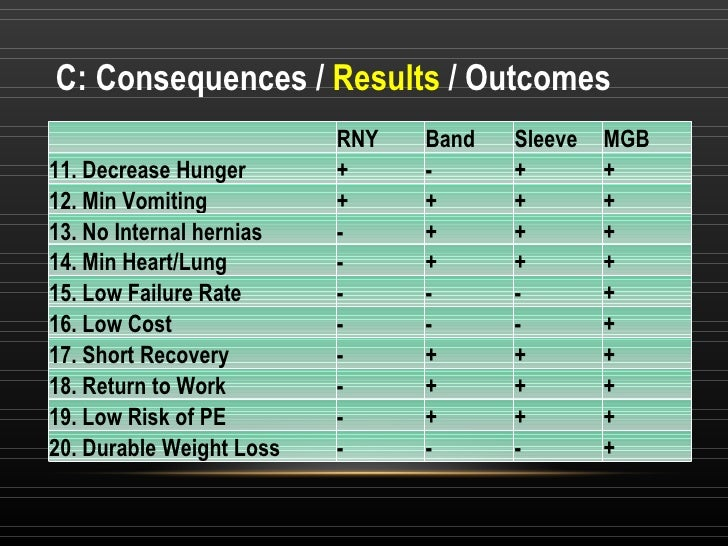 C: Consequences /  Results  / Outcomes RNY Band Sleeve MGB 11. Decrease Hunger + - + + 12. Min Vomiting  + + + + 13. No In...