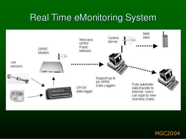 Real Time Monitoring Systems For Tunnels Amp Deep Excavation