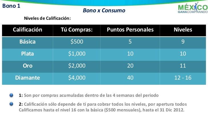 Bono 2 Cuánto puedes ganar?:         Bono x Estructuración      Miembros Máximos en tu red: 131,070 Miembros      Monto Má...