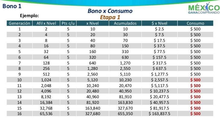 Bono 3Bono Express Binario