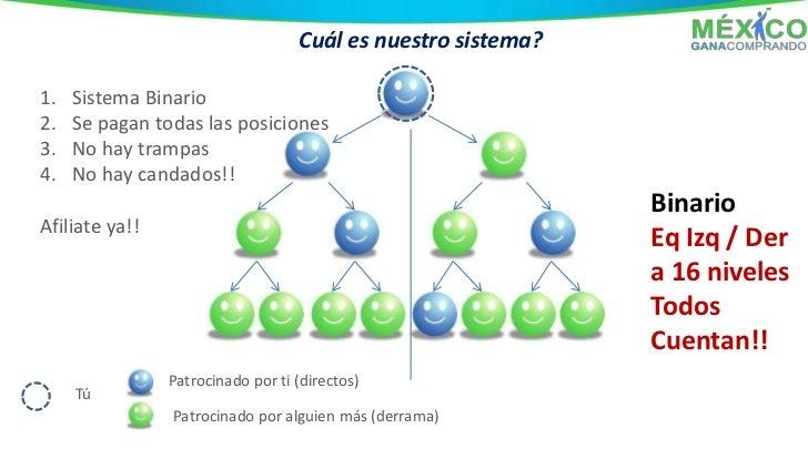 Unete a mi grupo:   y recibe una presentación   como ésta con tus datos!http://www.mexicogc.com/index.php/mgc/index/VEALSU...