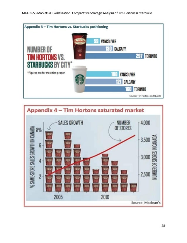 tim horton s competitive analysis Tim horton's understanding of the canadian market aids to maintain its competitive advantage in the usa has brand awareness the is limited to the northeast and midwest regions thus the greater need for a marketing financial resources.