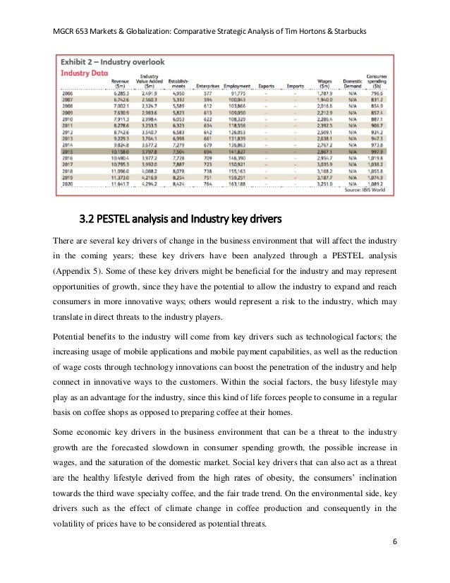 tim hortons company analysis Tim hortons inc revenue and financial data – get complete financial information for tim hortons inc from hoover's track its historical financial performance.