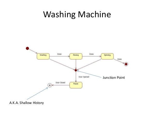 Mgd Finite Statemachine on Washing Machine State Diagram