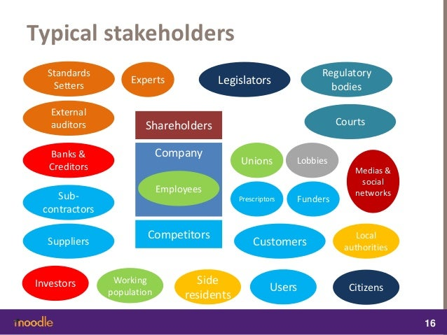 csr and stakeholders Corporate social responsibility as a con flict between  to changes in stakeholders' preferences  csr for their private benefit since it improves their .