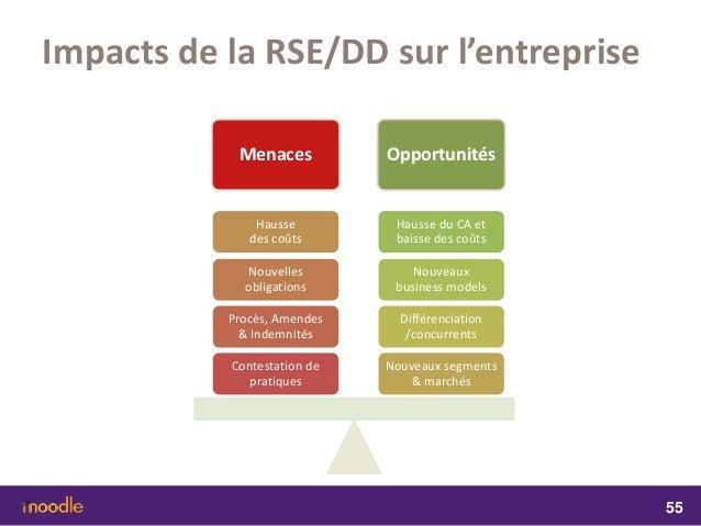 dissertation sur le rse