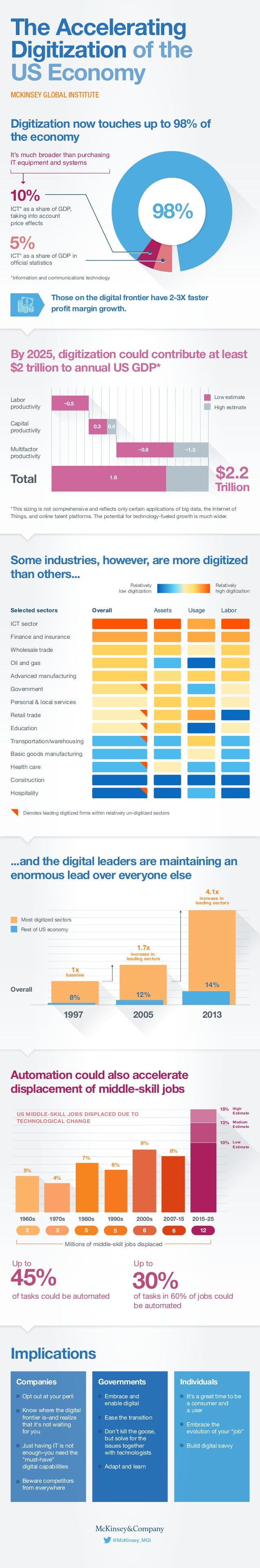 @McKinsey_MGI Implications Companies Opt out at your peril Know where the digital frontier is–and realize that it's not wa...