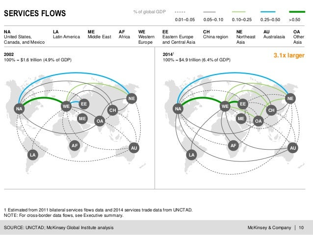 McKinsey & Company | 10 SERVICES FLOWS SOURCE: UNCTAD; McKinsey Global Institute analysis 1 Estimated from 2011 bilateral ...