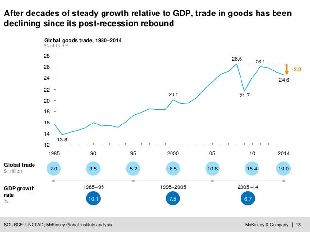McKinsey & Company | 13 24.6 26.1 21.7 26.6 20.1 13.8 12 14 16 18 20 22 24 26 28 201490 -2.0 10 Global goods trade, 1980–2...
